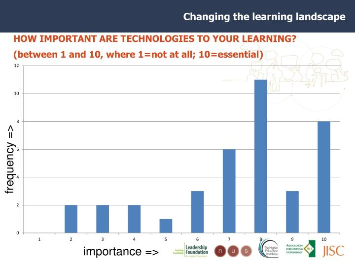 HOW IMPORTANT ARE TECHNOLOGIES TO YOUR LEARNING? (between 1 and 10, where 1=not at all; 10=essential)