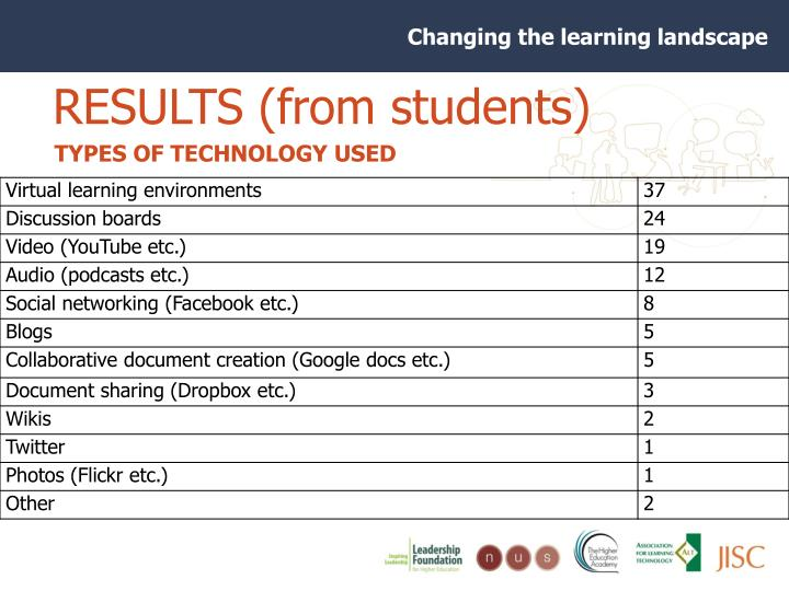 RESULTS (from students)