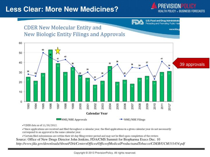 Less Clear: More New Medicines?