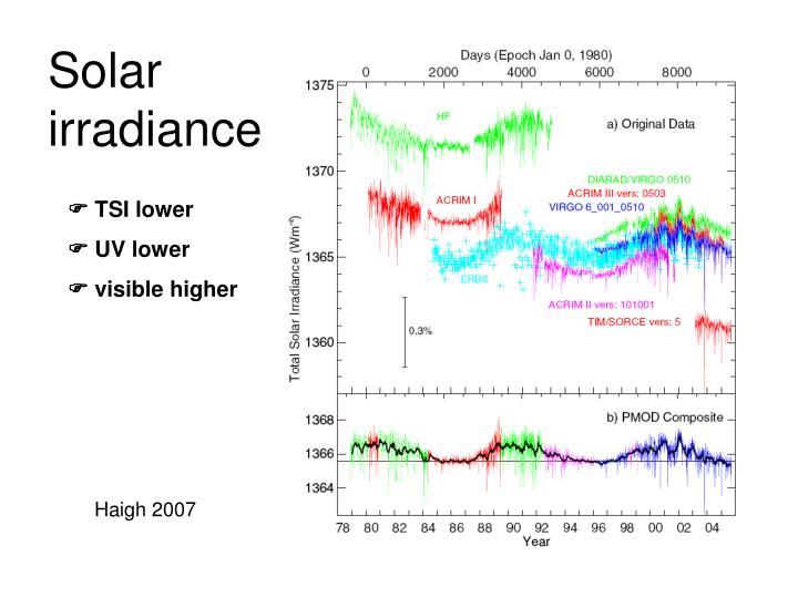 Solar irradiance
