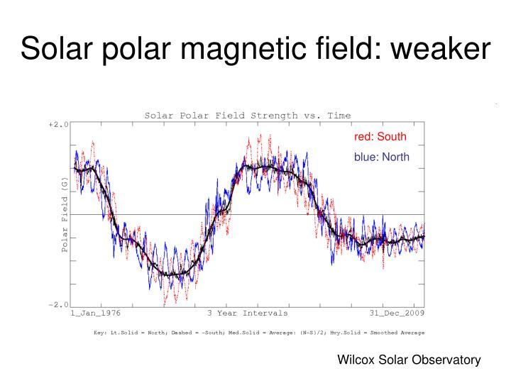 Solar polar magnetic field: weaker