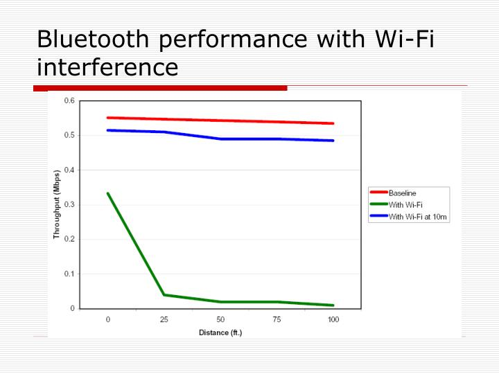 Bluetooth performance with Wi-Fi interference