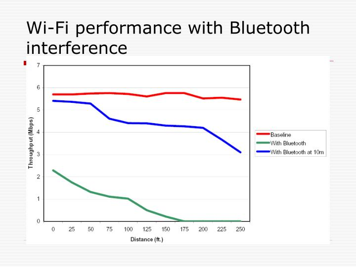 Wi-Fi performance with Bluetooth interference