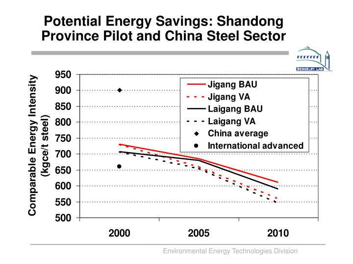 Potential Energy Savings: Shandong Province Pilot and China Steel Sector