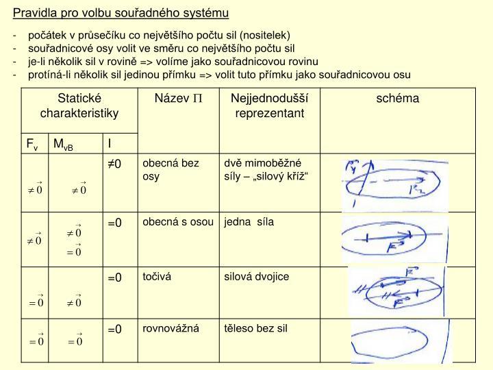 Pravidla pro volbu souřadného systému