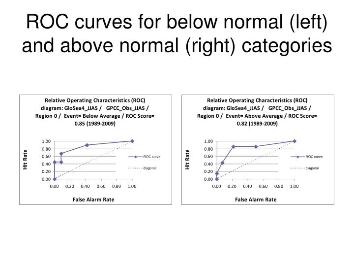 ROC curves for below normal (left) and above normal (right) categories