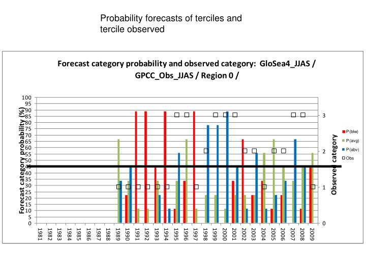 Probability forecasts of terciles and tercile observed