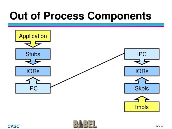 Out of Process Components