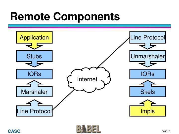 Remote Components