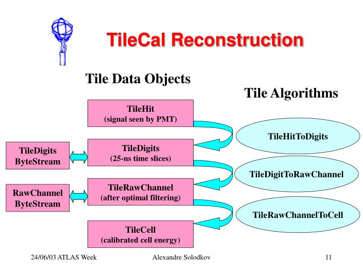 Tile Data Objects
