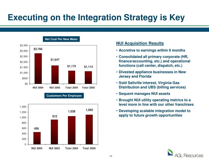 Executing on the Integration Strategy is Key