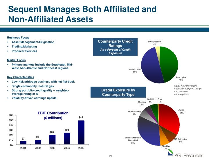 Sequent Manages Both Affiliated and