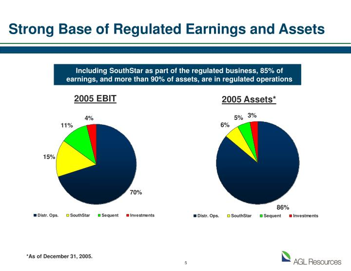 Strong Base of Regulated Earnings and Assets