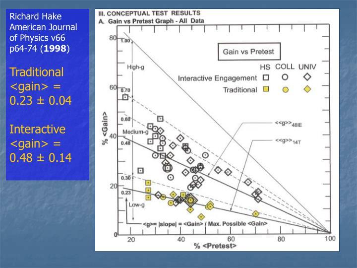 Richard Hake American Journal of Physics v66 p64-74 (