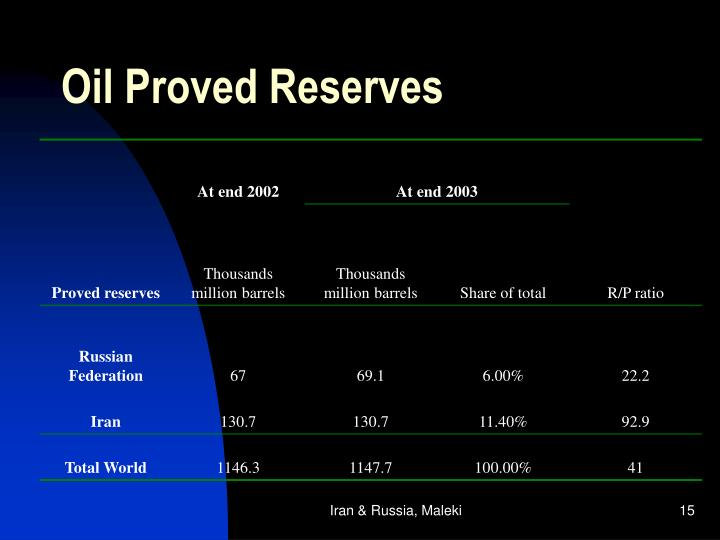 Oil Proved Reserves