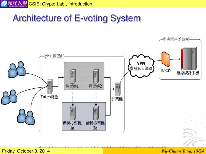 Architecture of E-voting System
