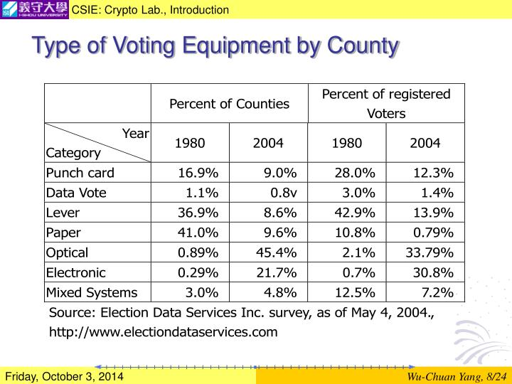 Type of Voting Equipment by County