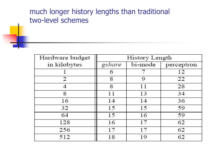 much longer history lengths than traditional