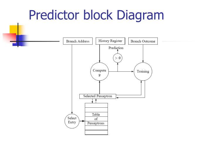 Predictor block Diagram