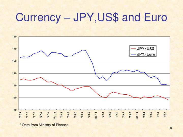 Currency – JPY,US$ and Euro