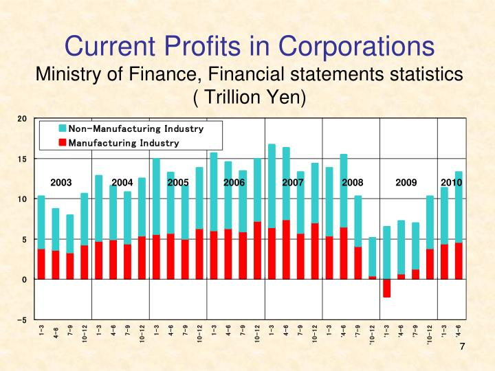 Current Profits in Corporations