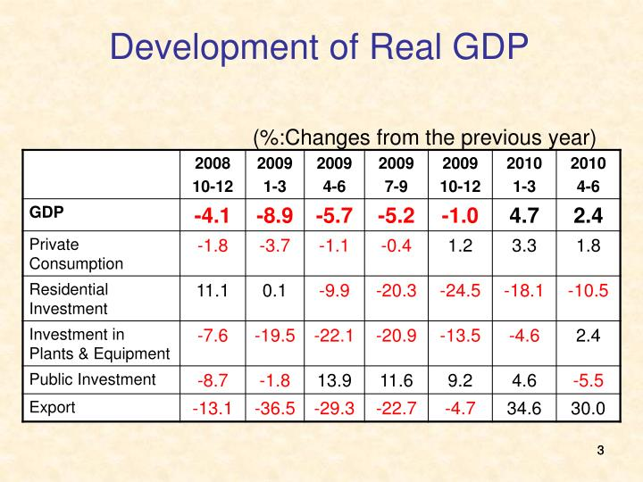 Development of real gdp changes from the previous year