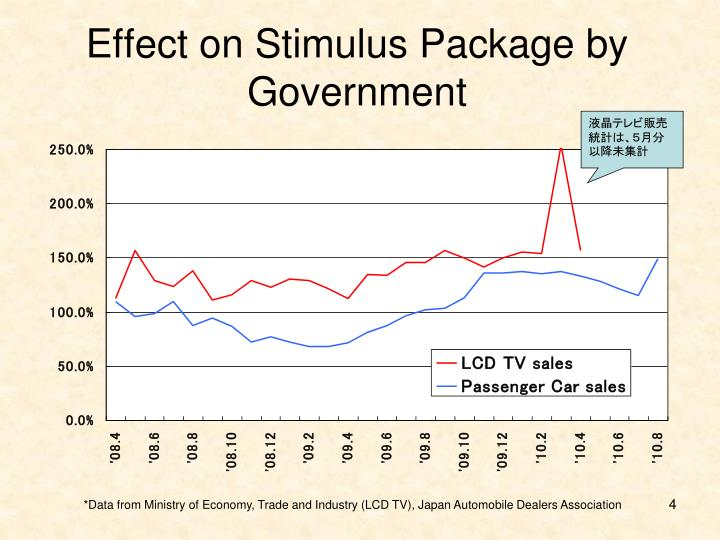 Effect on Stimulus Package by Government