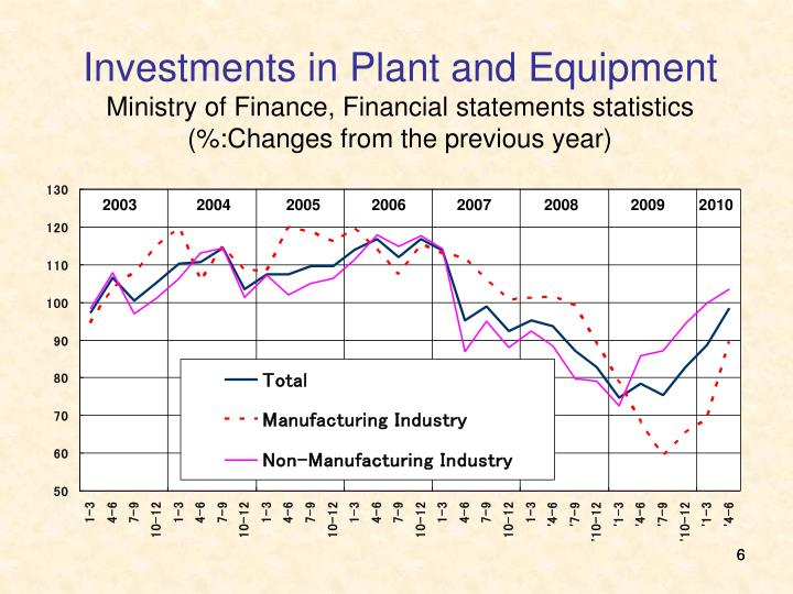 Investments in Plant and Equipment
