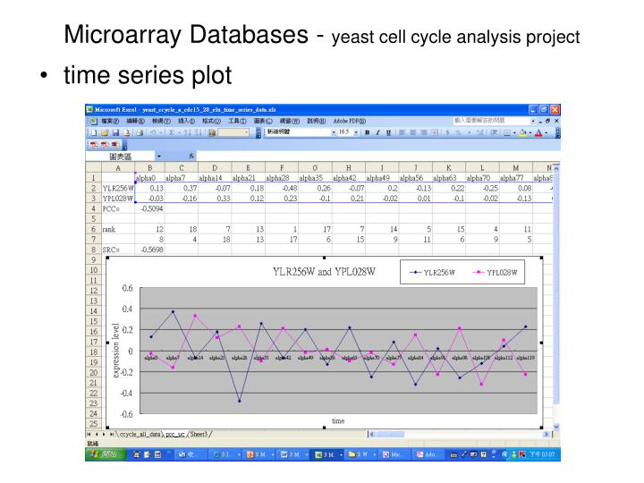 Microarray Databases -