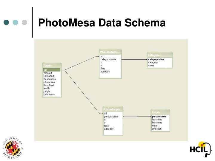 PhotoMesa Data Schema