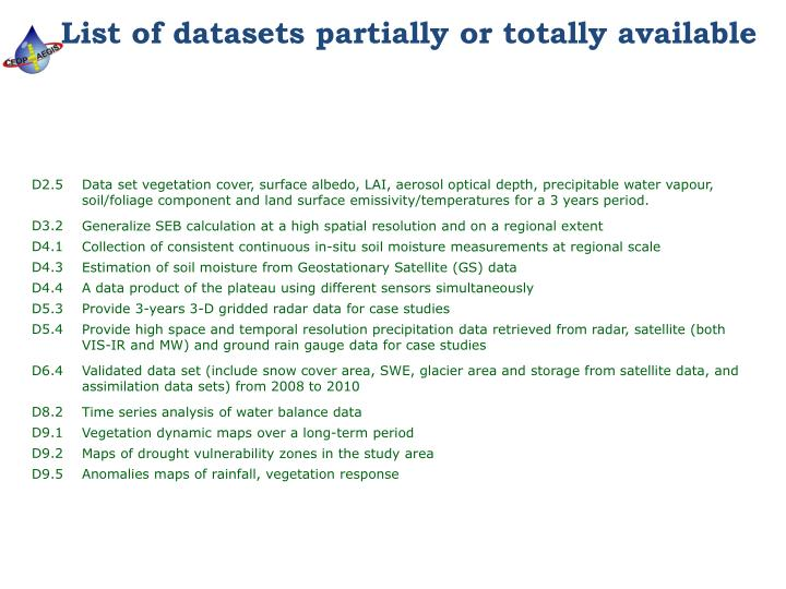 List of datasets partially or totally available
