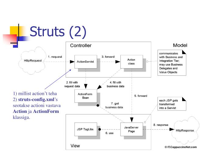 Struts (2)