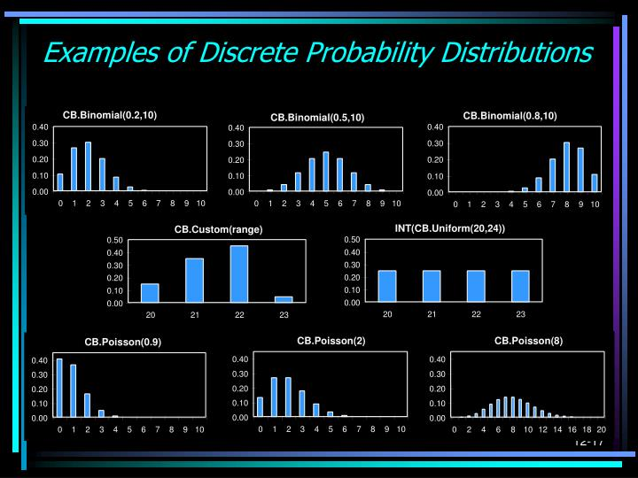 Examples of Discrete Probability Distributions