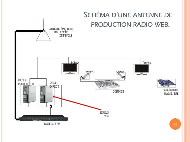 Schéma d'une antenne de production radio web.