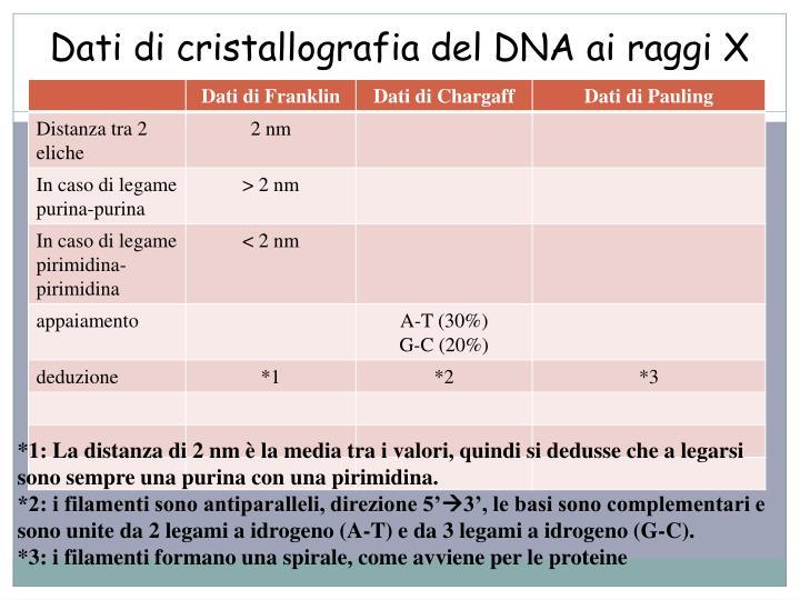 Dati di cristallografia del DNA ai raggi X