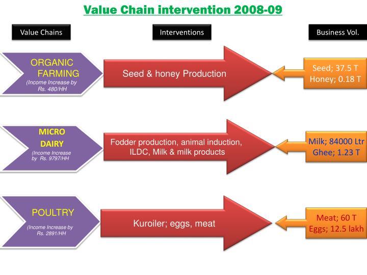 Value Chain intervention 2008-09