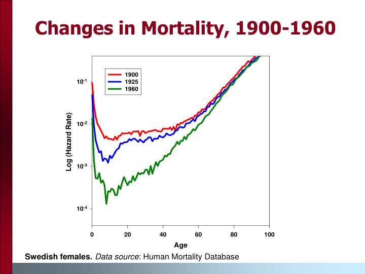Changes in mortality 1900 1960