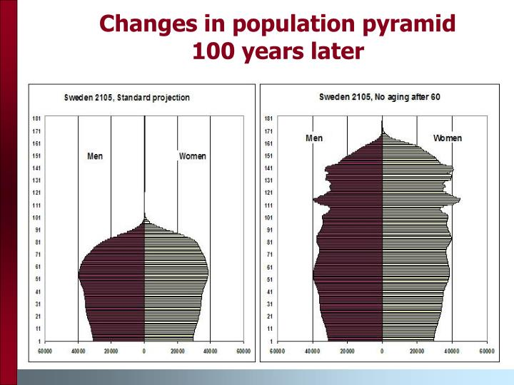 Changes in population pyramid