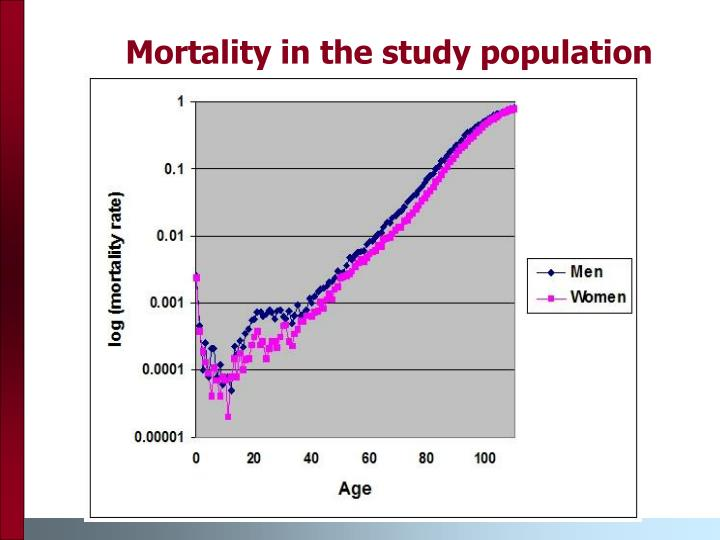 Mortality in the study population