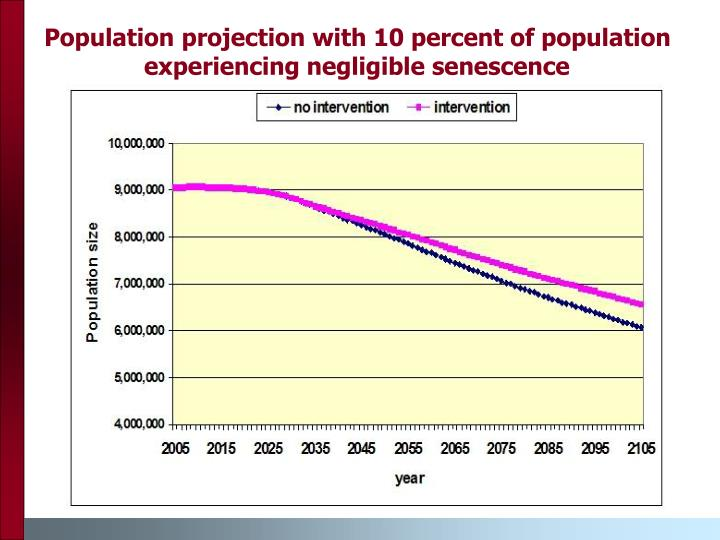 Population projection with 10 percent of population experiencing negligible senescence