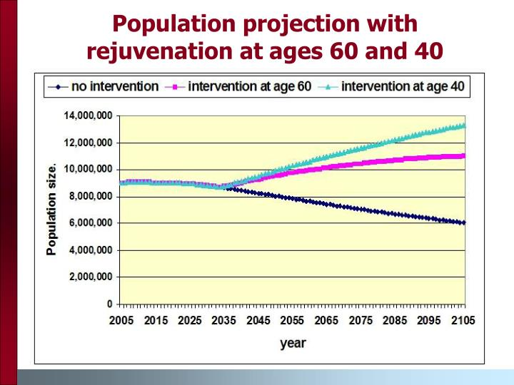 Population projection with rejuvenation at ages 60 and 40