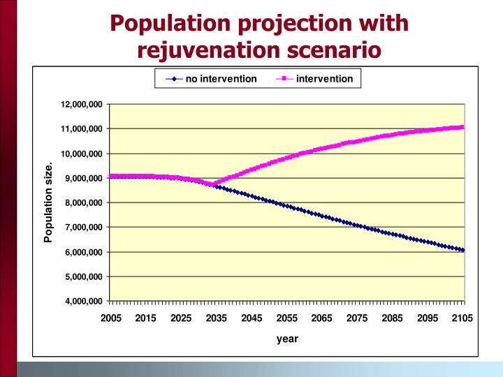 Population projection with rejuvenation scenario