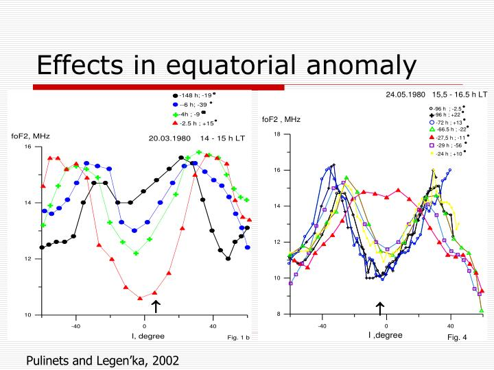Effects in equatorial anomaly