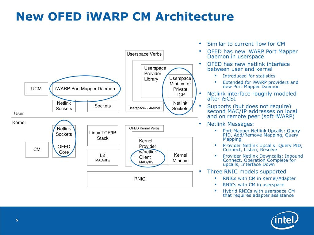 PPT - OFED TCP Port Mapper Proposal PowerPoint Presentation