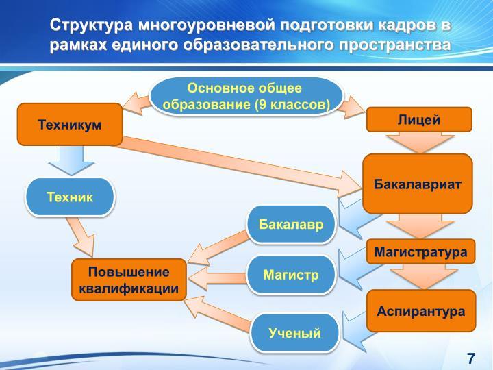 Структура многоуровневой подготовки кадров в рамках единого образовательного пространства