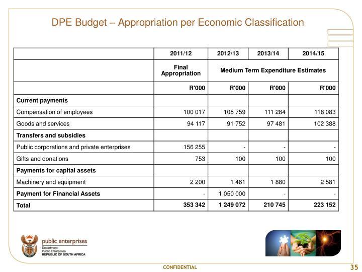 DPE Budget – Appropriation per Economic Classification