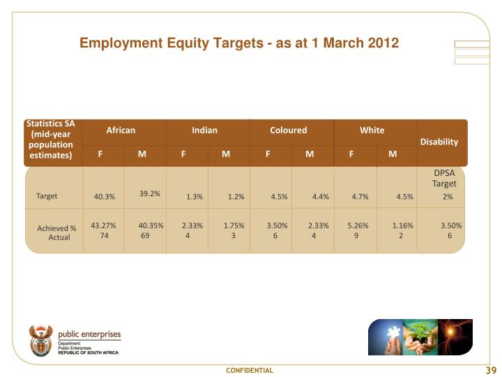 Employment Equity Targets - as at 1 March 2012