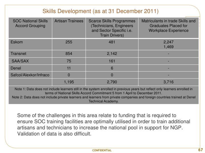 Skills Development (as at 31 December 2011)