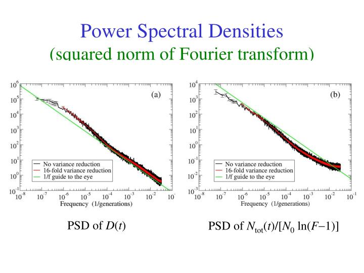 Power Spectral Densities