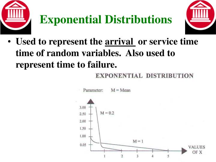 Exponential Distributions